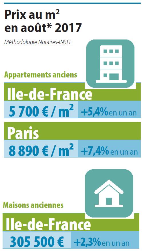 daprs les indicateurs avancs des notaires franciliens sur les avant contrats la pression sur les prix se relcherait jusquen dcembre 2017 pour les